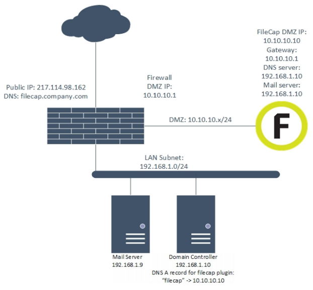 FileCap server deployment scenario